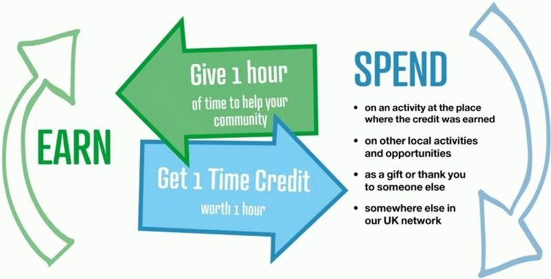 Earn and spend time credit diagram